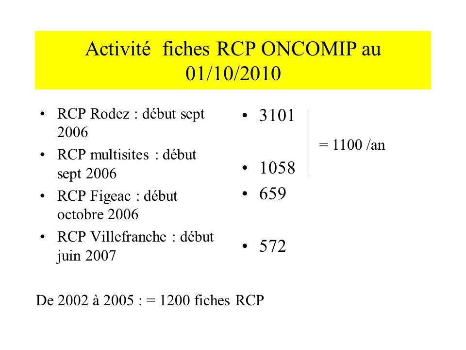 Activité fiches RCP ONCOMIP au 01/10/2010