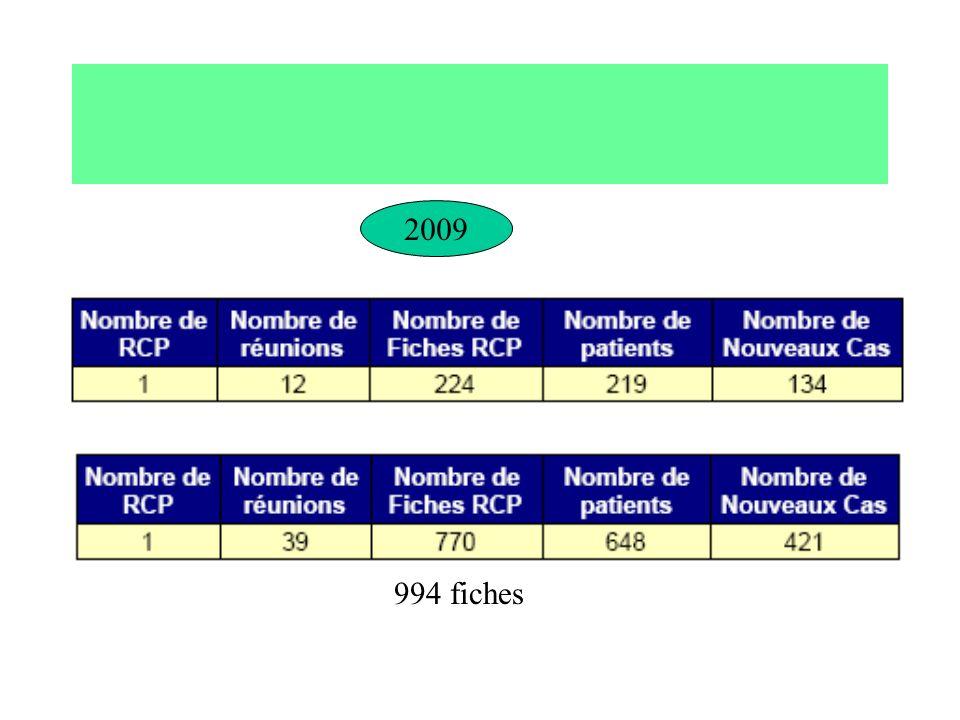 2009 994 fiches