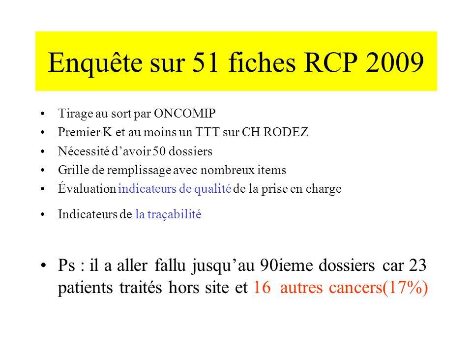 Enquête sur 51 fiches RCP 2009 Tirage au sort par ONCOMIP. Premier K et au moins un TTT sur CH RODEZ.