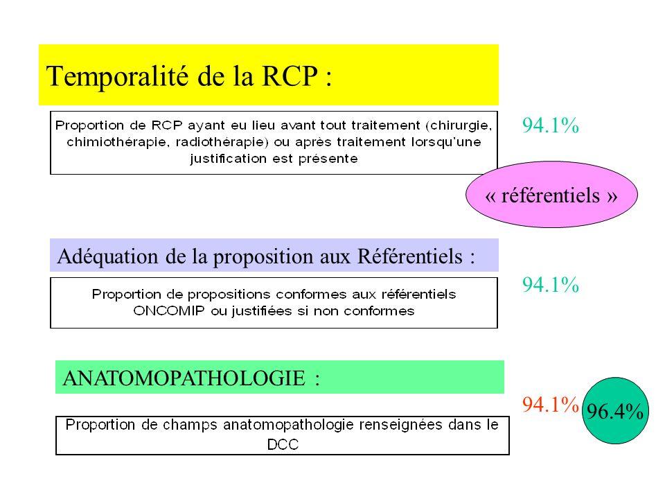 Temporalité de la RCP : 94.1% « référentiels »