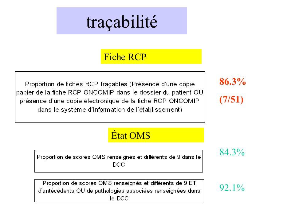traçabilité Fiche RCP 86.3% (7/51) 84.3% 92.1% État OMS