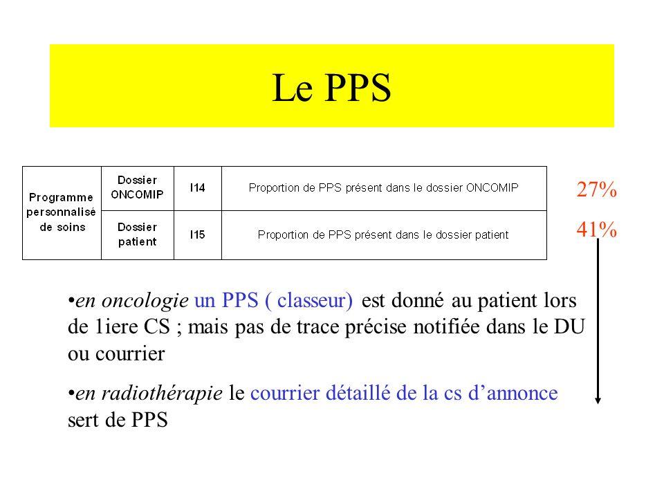 Le PPS 27% 41% en oncologie un PPS ( classeur) est donné au patient lors de 1iere CS ; mais pas de trace précise notifiée dans le DU ou courrier.