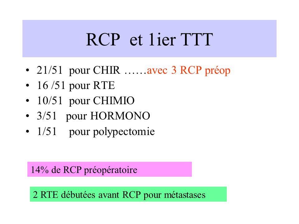 RCP et 1ier TTT 21/51 pour CHIR ……avec 3 RCP préop 16 /51 pour RTE