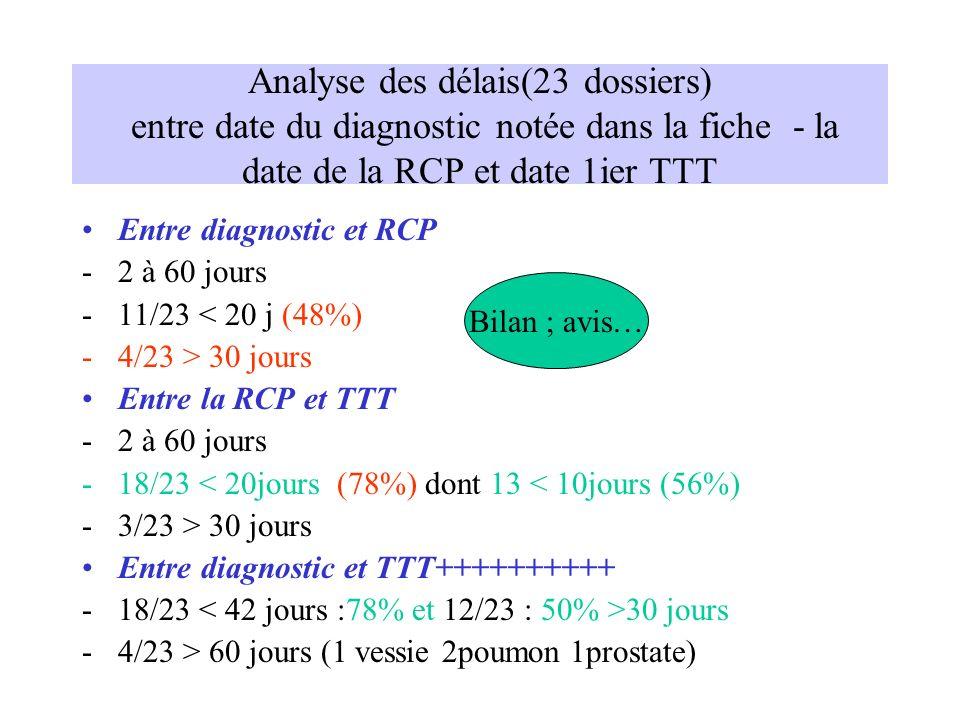 Analyse des délais(23 dossiers) entre date du diagnostic notée dans la fiche - la date de la RCP et date 1ier TTT