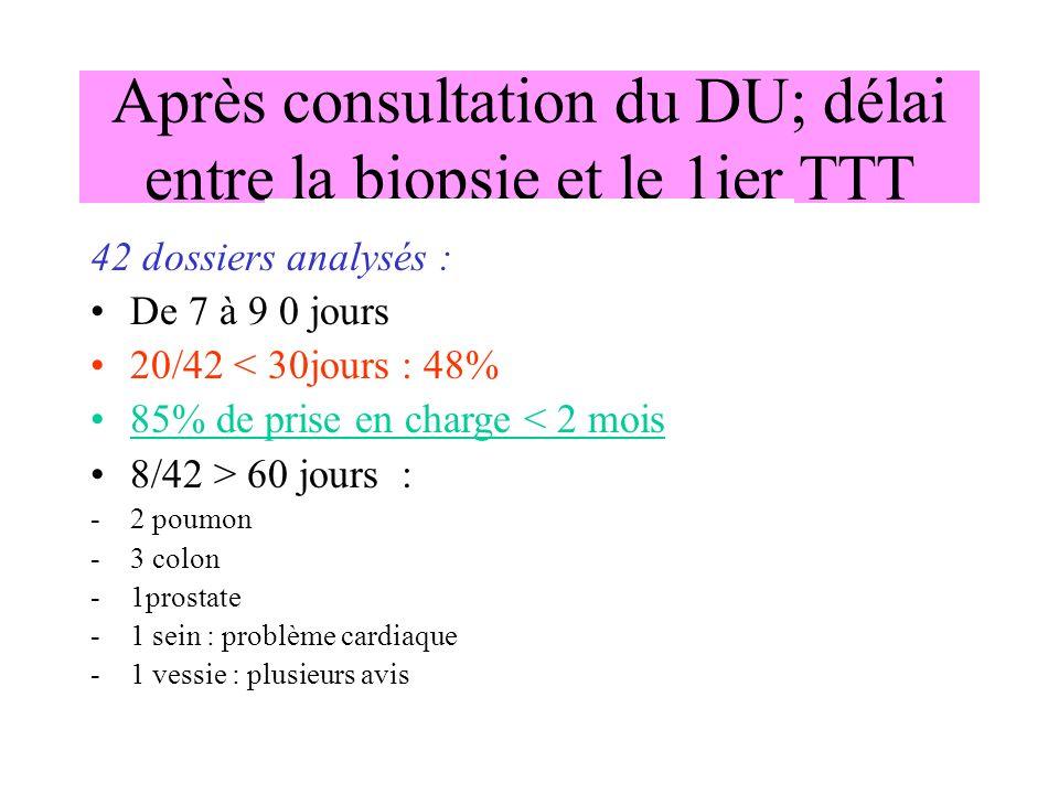 Après consultation du DU; délai entre la biopsie et le 1ier TTT