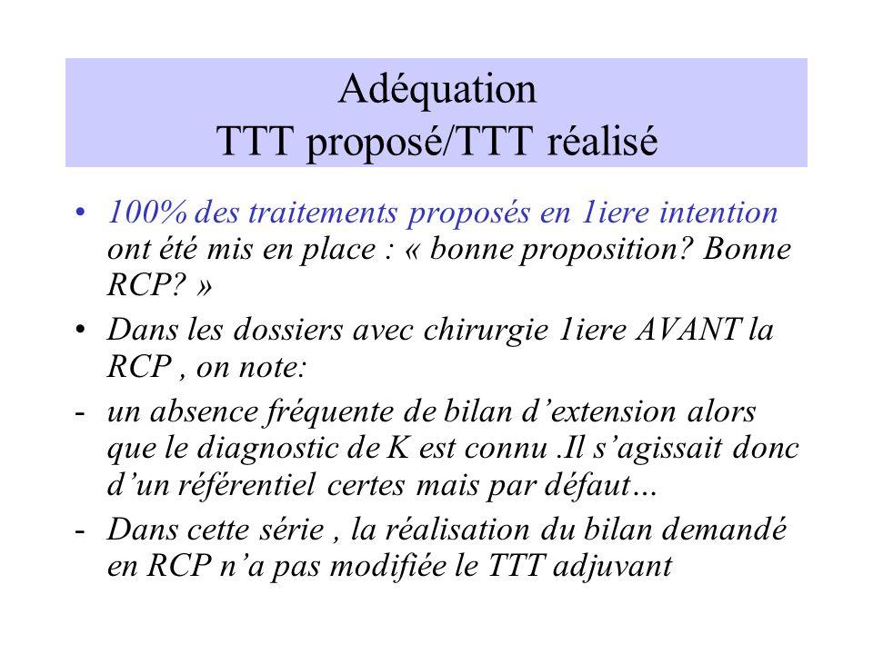 Adéquation TTT proposé/TTT réalisé