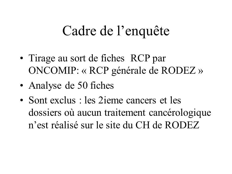 Cadre de l'enquête Tirage au sort de fiches RCP par ONCOMIP: « RCP générale de RODEZ » Analyse de 50 fiches.