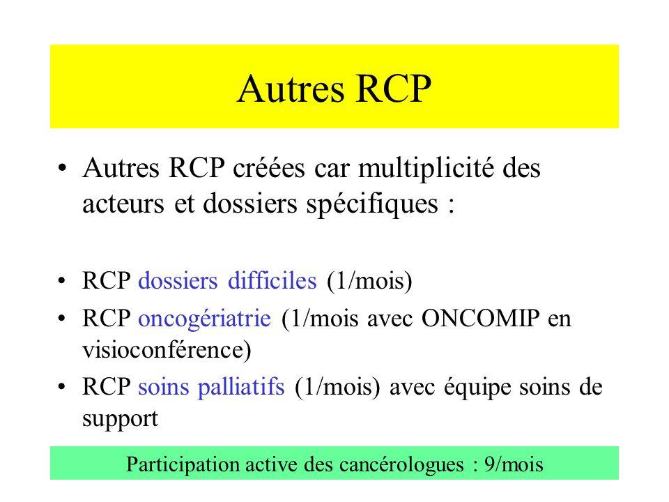 Participation active des cancérologues : 9/mois