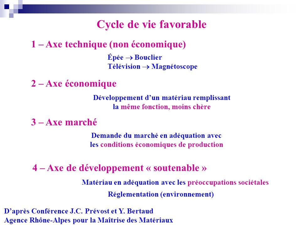 Cycle de vie favorable 1 – Axe technique (non économique)