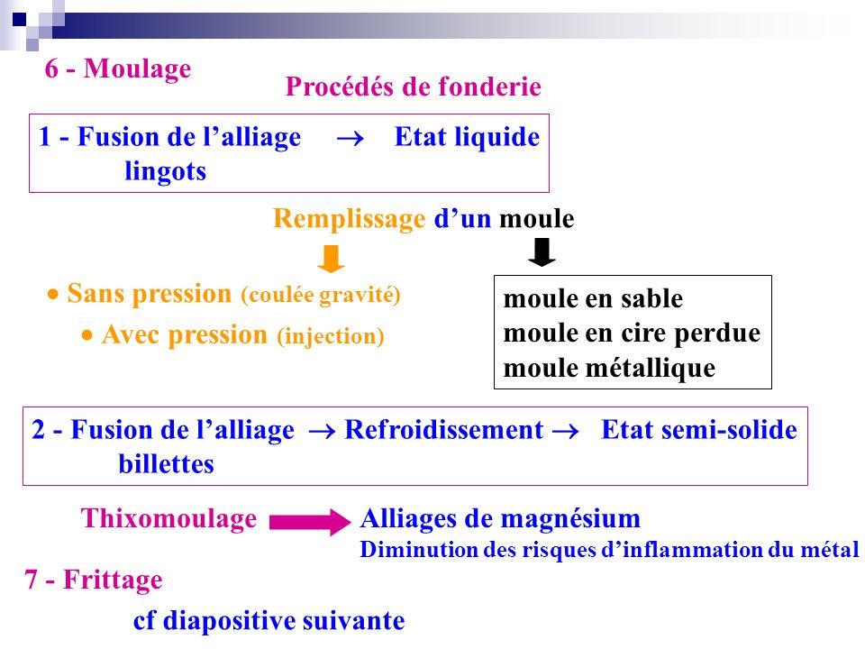 1 - Fusion de l'alliage  Etat liquide lingots