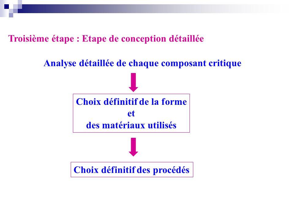 Choix définitif de la forme des matériaux utilisés