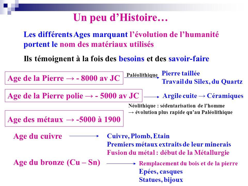 Un peu d'Histoire… Les différents Ages marquant l'évolution de l'humanité. portent le nom des matériaux utilisés.
