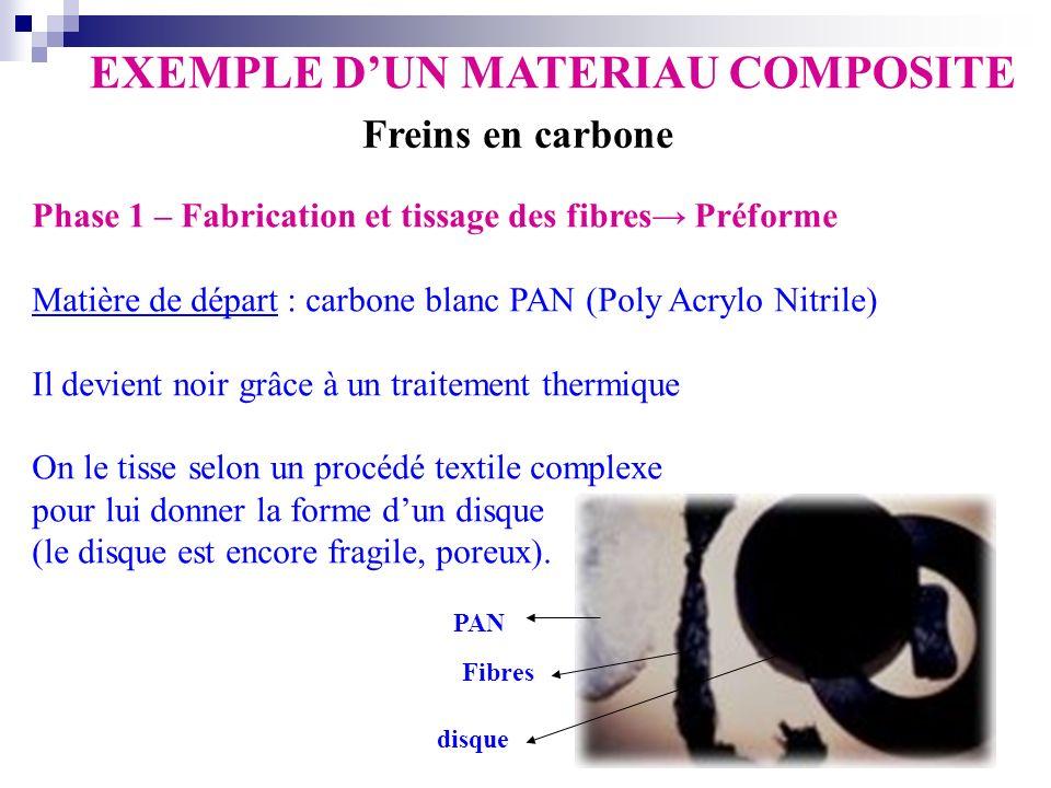 EXEMPLE D'UN MATERIAU COMPOSITE