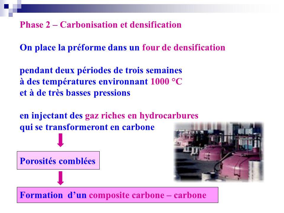 Phase 2 – Carbonisation et densification