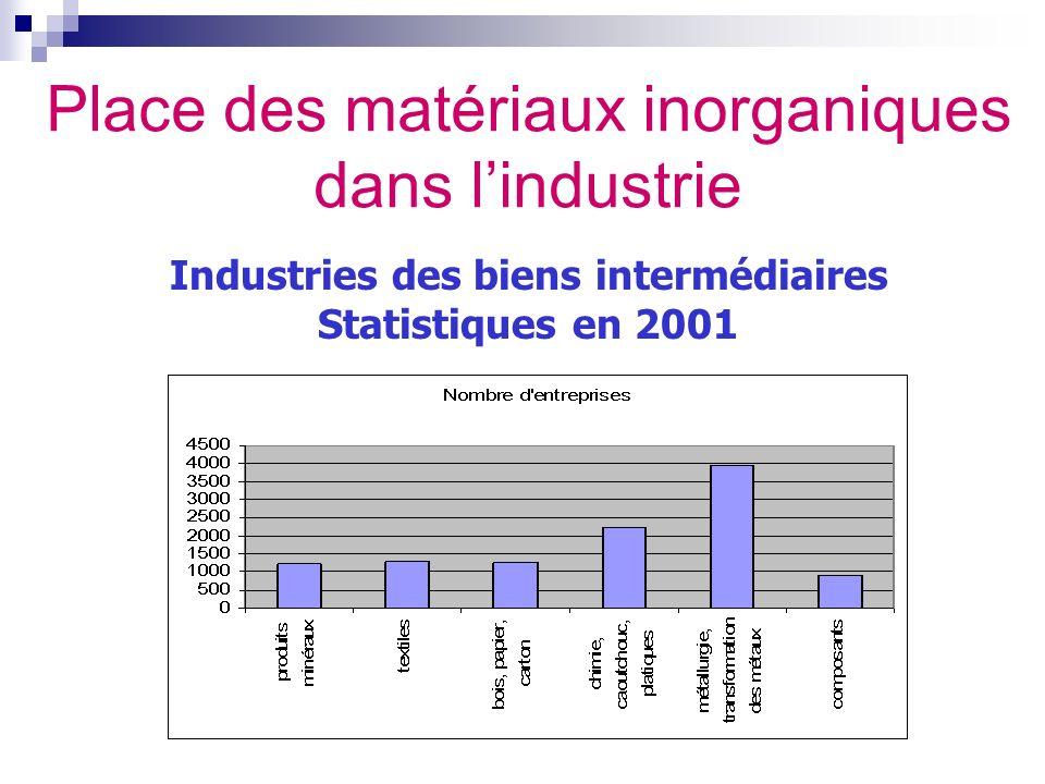 Industries des biens intermédiaires