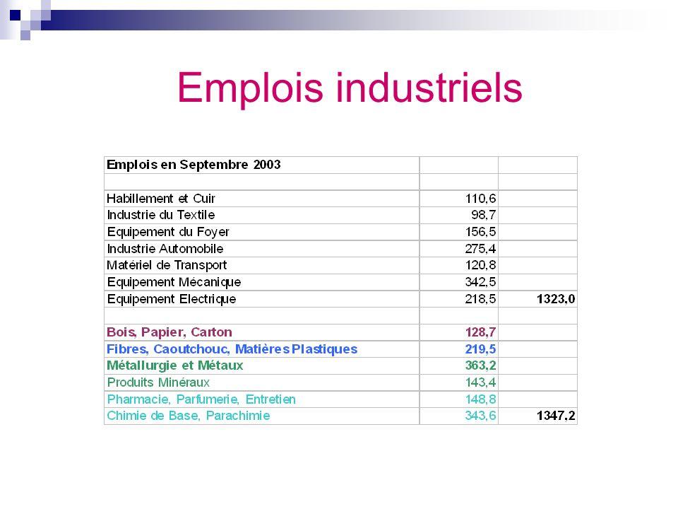 Emplois industriels