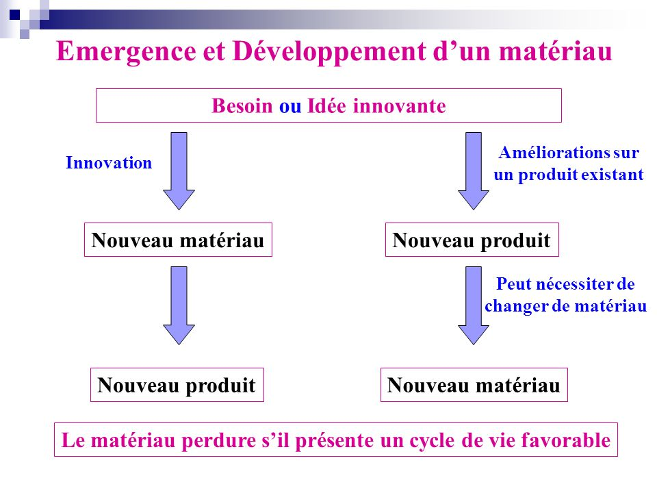 Les materiaux inorganiques ppt t l charger for Idee application innovante