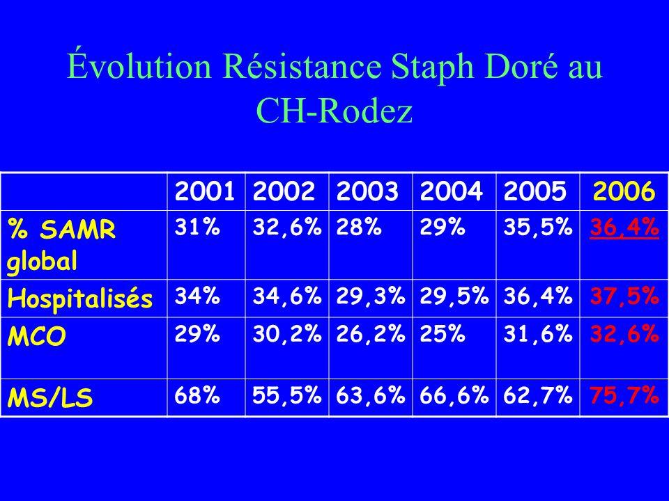 Évolution Résistance Staph Doré au CH-Rodez