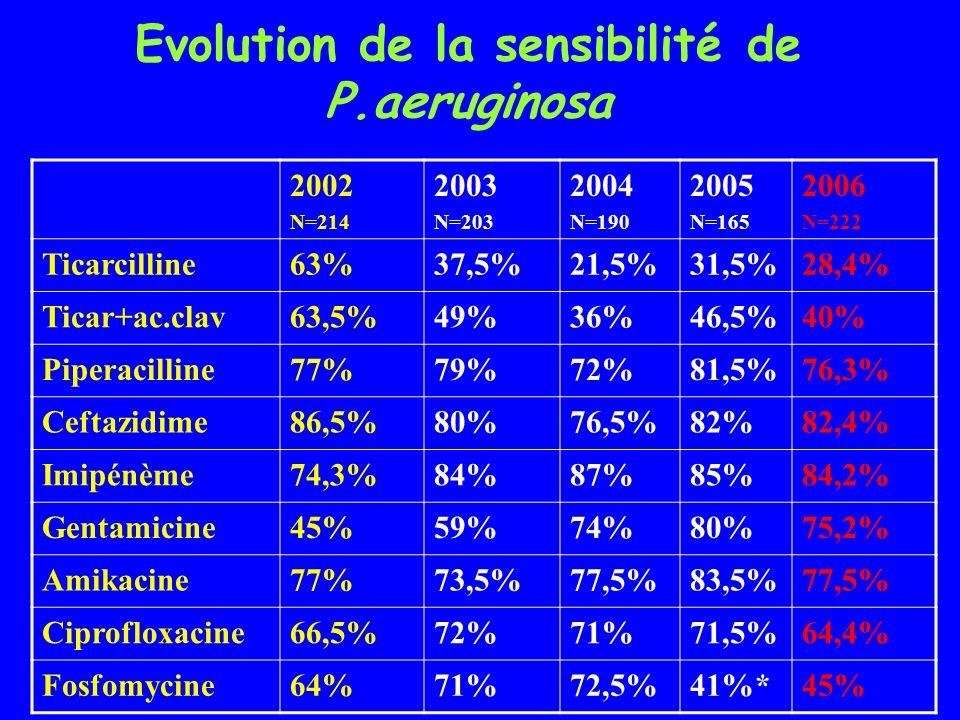 Evolution de la sensibilité de P.aeruginosa