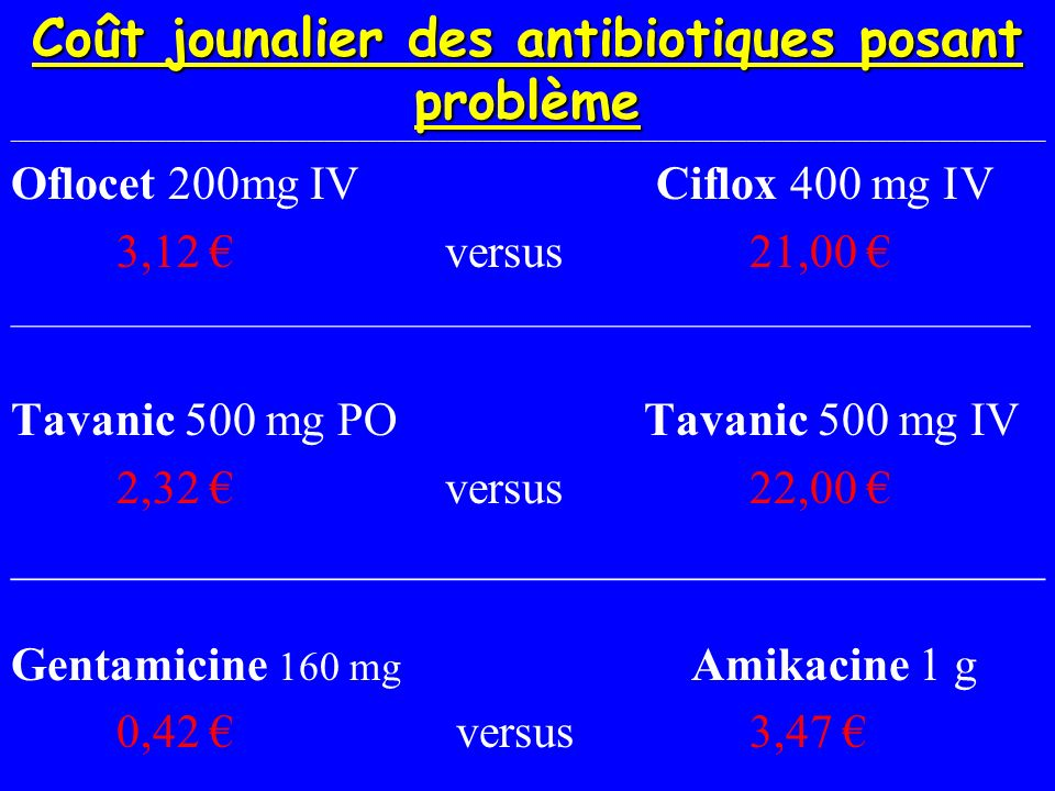 Coût jounalier des antibiotiques posant problème