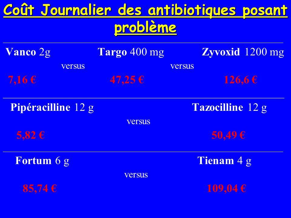 Coût Journalier des antibiotiques posant problème