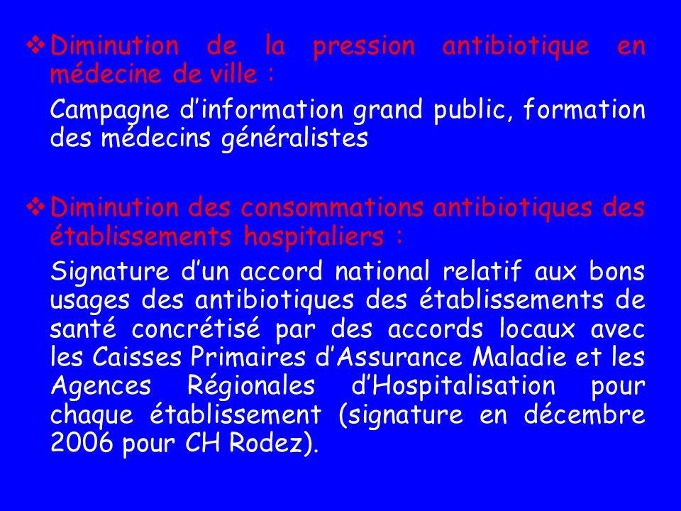 Diminution de la pression antibiotique en médecine de ville :