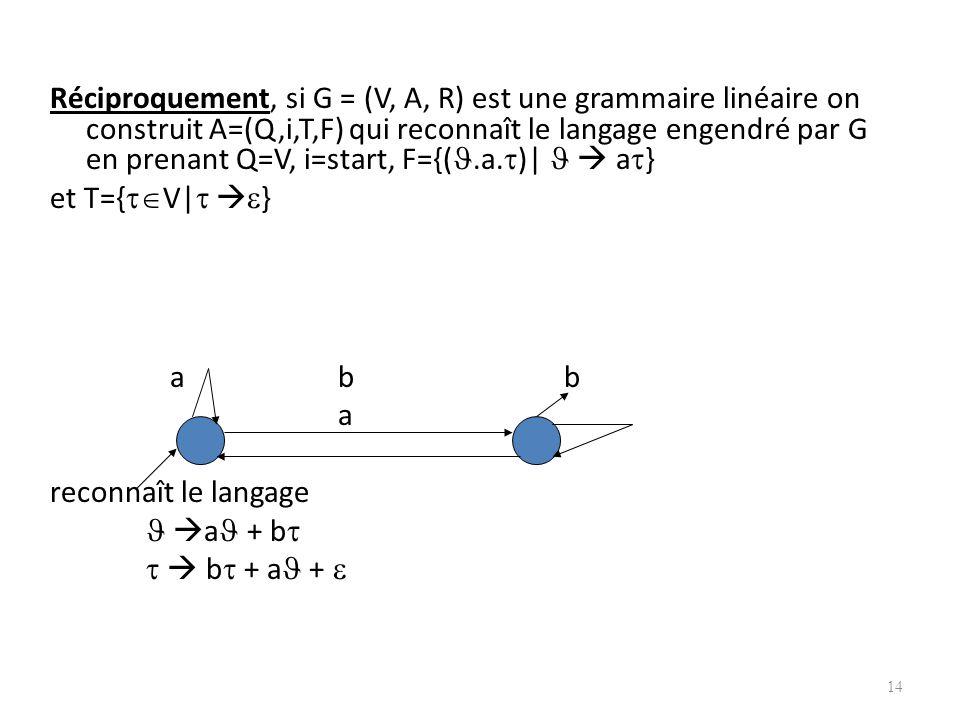 Réciproquement, si G = (V, A, R) est une grammaire linéaire on construit A=(Q,i,T,F) qui reconnaît le langage engendré par G en prenant Q=V, i=start, F={(.a.)|   a}
