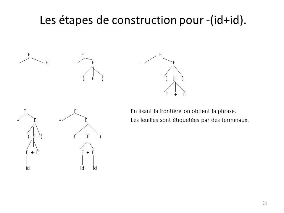Les étapes de construction pour -(id+id).