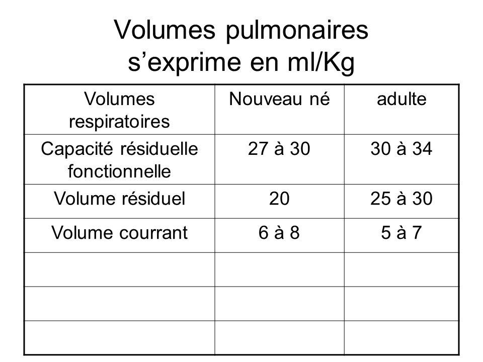 Volumes pulmonaires s'exprime en ml/Kg