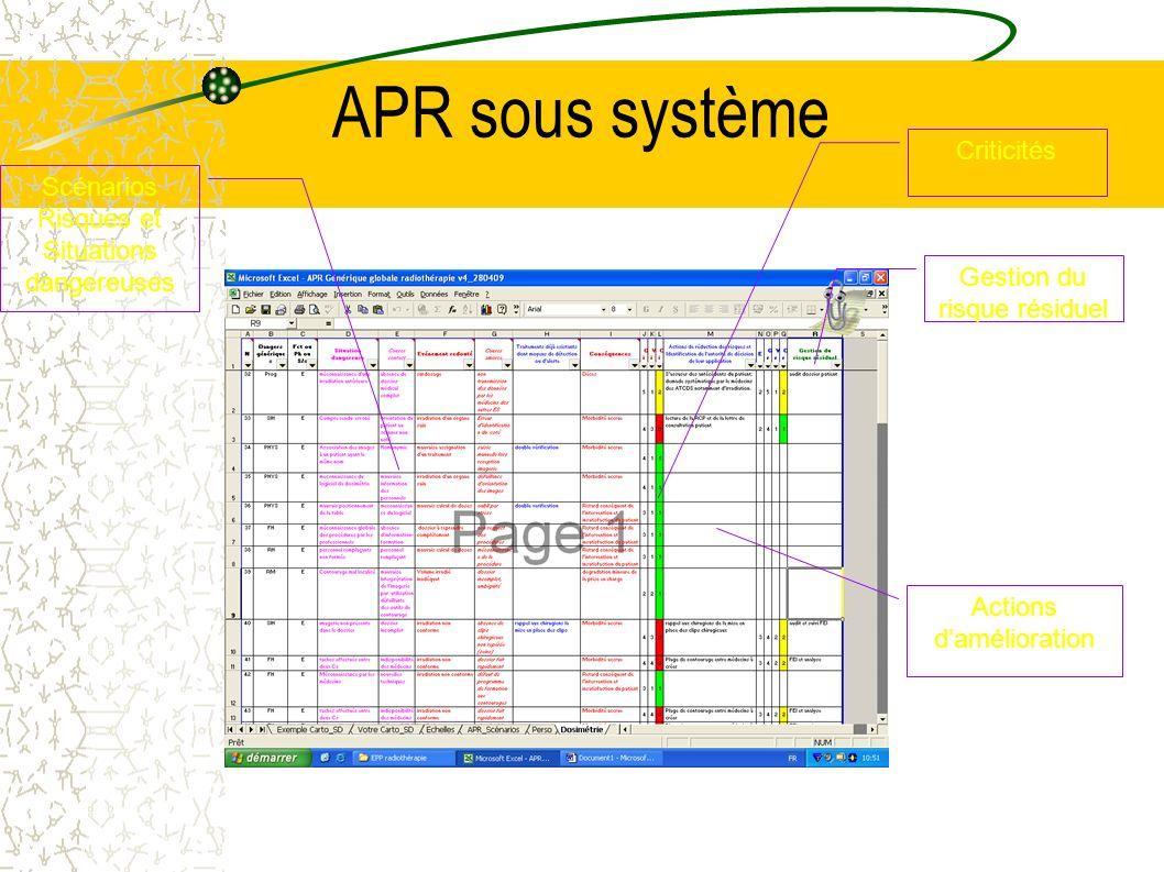 APR sous système Criticités Scénarios Risques et