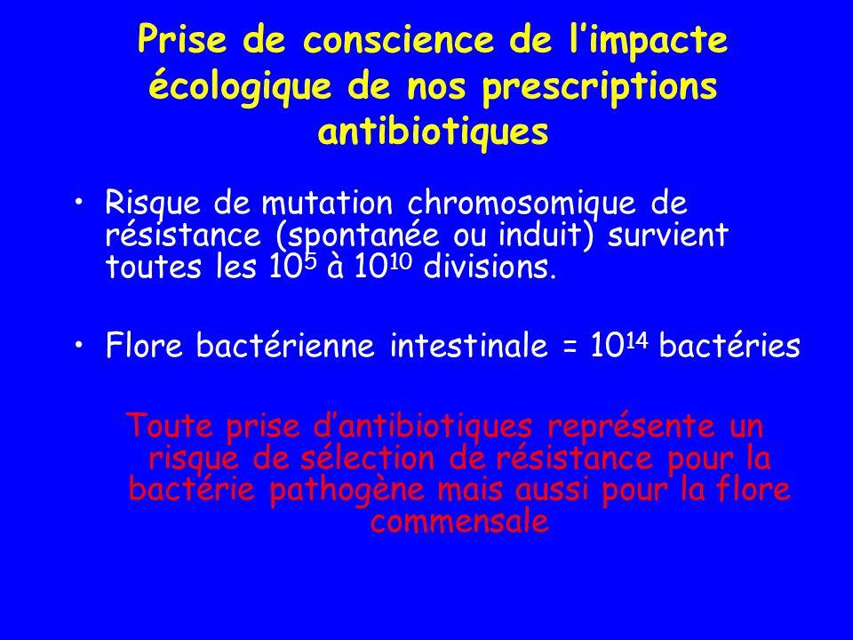 Prise de conscience de l'impacte écologique de nos prescriptions antibiotiques
