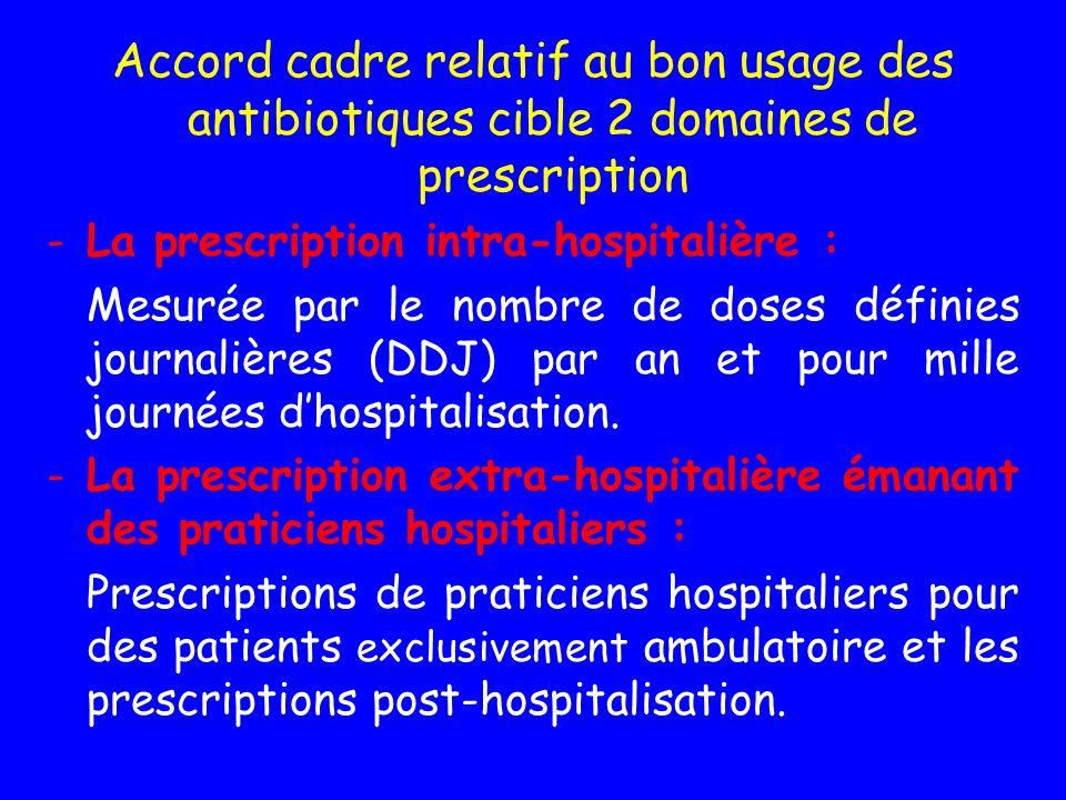 Accord cadre relatif au bon usage des antibiotiques cible 2 domaines de prescription