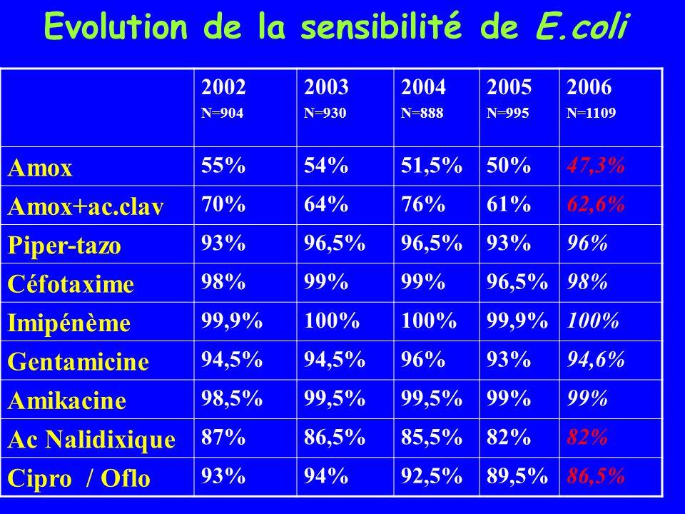 Evolution de la sensibilité de E.coli