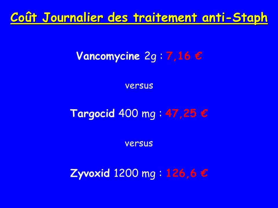 Coût Journalier des traitement anti-Staph