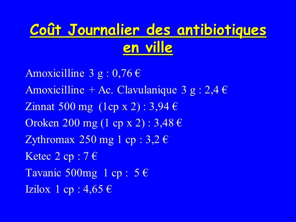 Coût Journalier des antibiotiques en ville