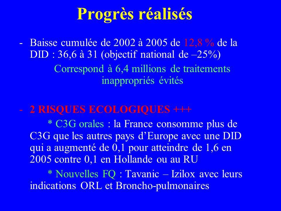 Correspond à 6,4 millions de traitements inappropriés évités