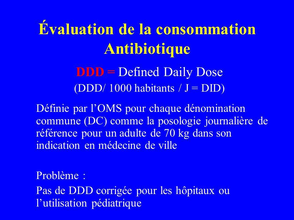 Évaluation de la consommation Antibiotique