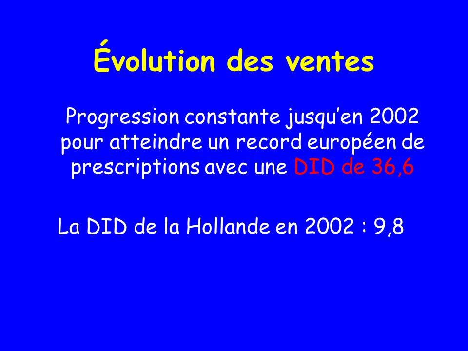 Évolution des ventes Progression constante jusqu'en 2002 pour atteindre un record européen de prescriptions avec une DID de 36,6.