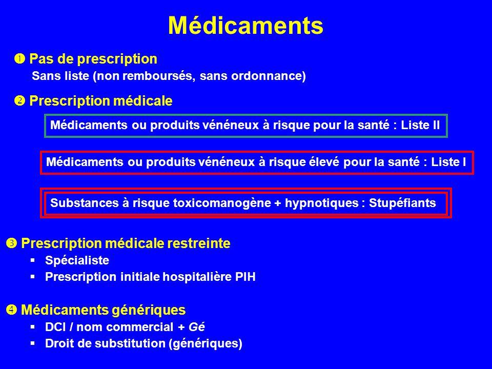 Médicaments  Pas de prescription  Prescription médicale