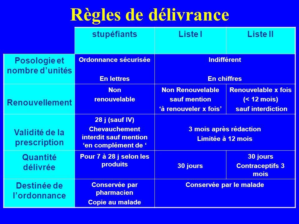 Règles de délivrance stupéfiants Liste I Liste II