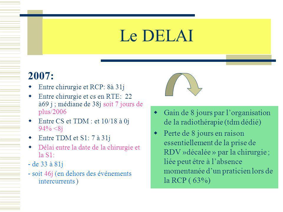 Le DELAI 2007: Entre chirurgie et RCP: 8à 31j. Entre chirurgie et cs en RTE: 22 à69 j ; médiane de 38j soit 7 jours de plus/2006.