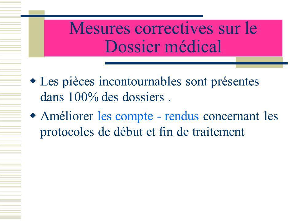 Mesures correctives sur le Dossier médical