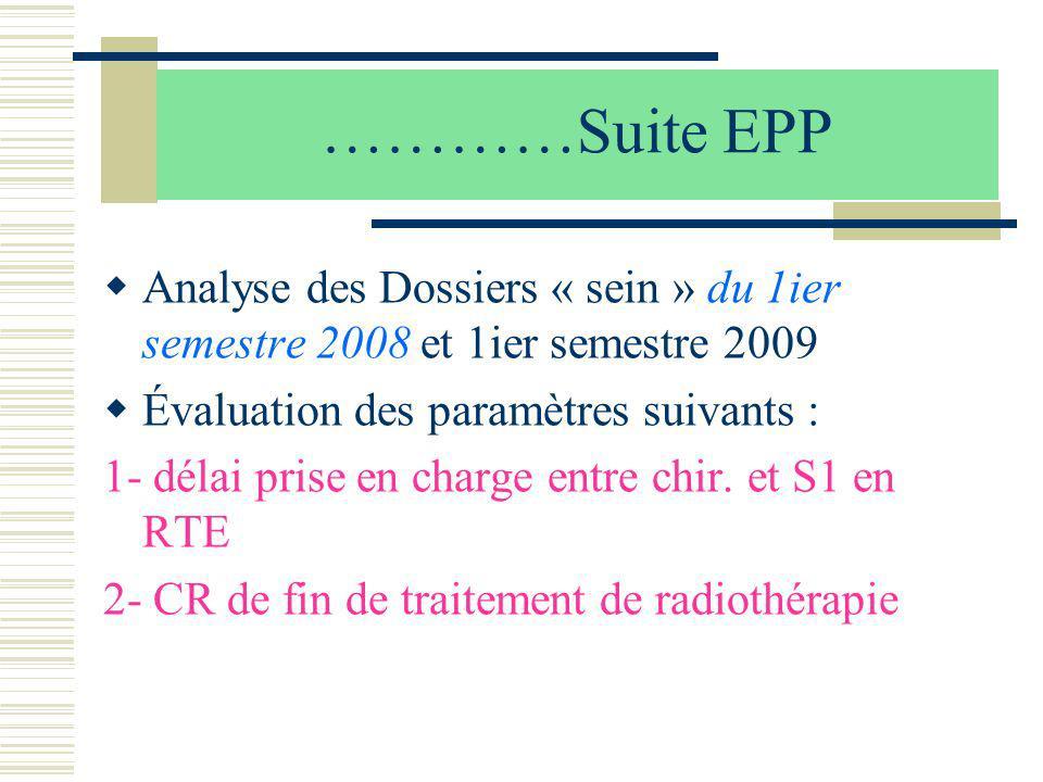 …………Suite EPP Analyse des Dossiers « sein » du 1ier semestre 2008 et 1ier semestre 2009. Évaluation des paramètres suivants :