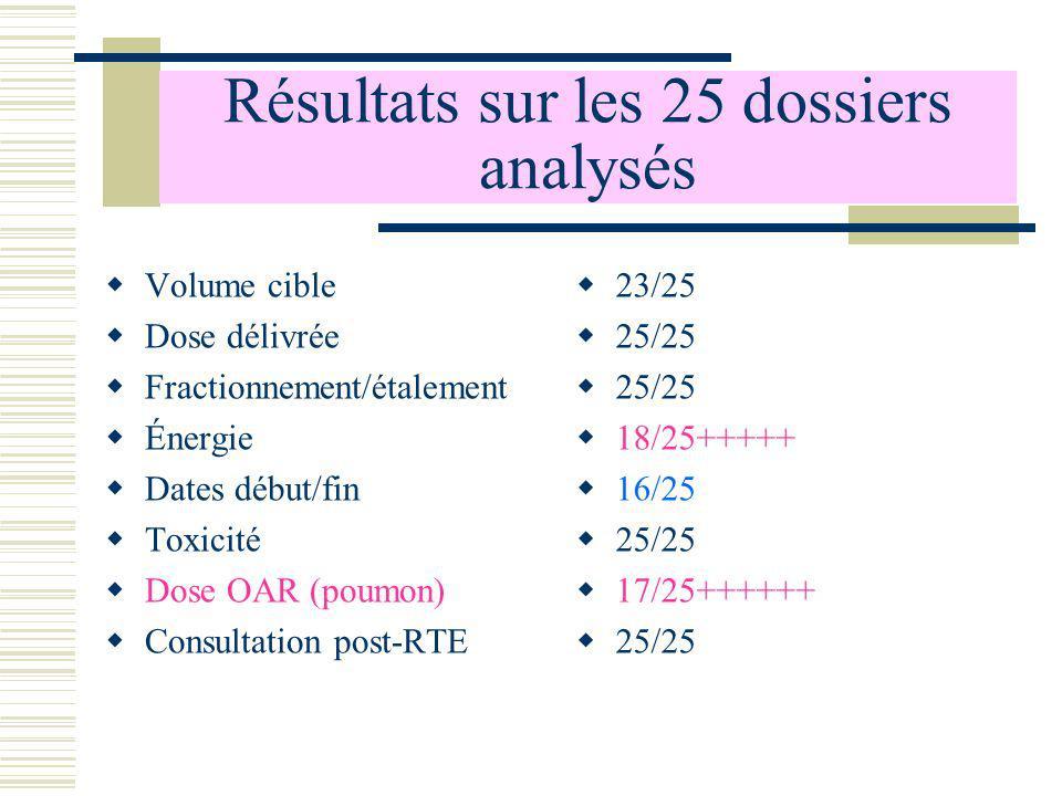 Résultats sur les 25 dossiers analysés