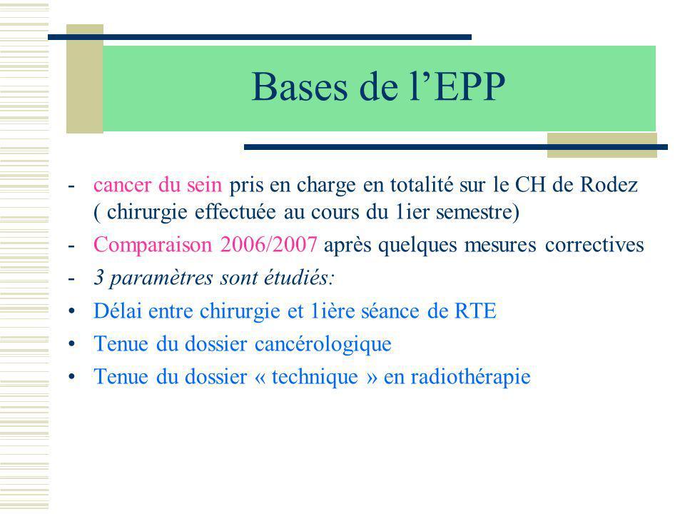 Bases de l'EPP cancer du sein pris en charge en totalité sur le CH de Rodez ( chirurgie effectuée au cours du 1ier semestre)