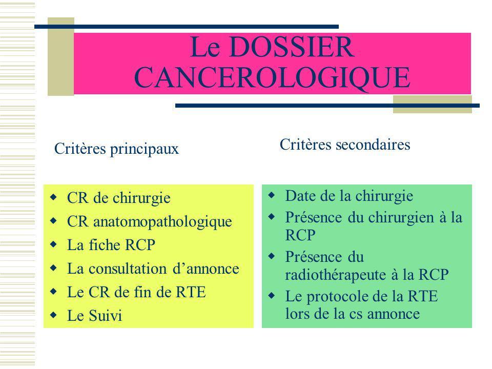 Le DOSSIER CANCEROLOGIQUE