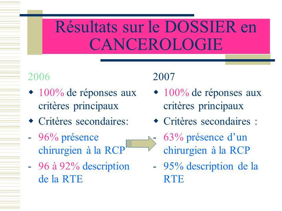 Résultats sur le DOSSIER en CANCEROLOGIE