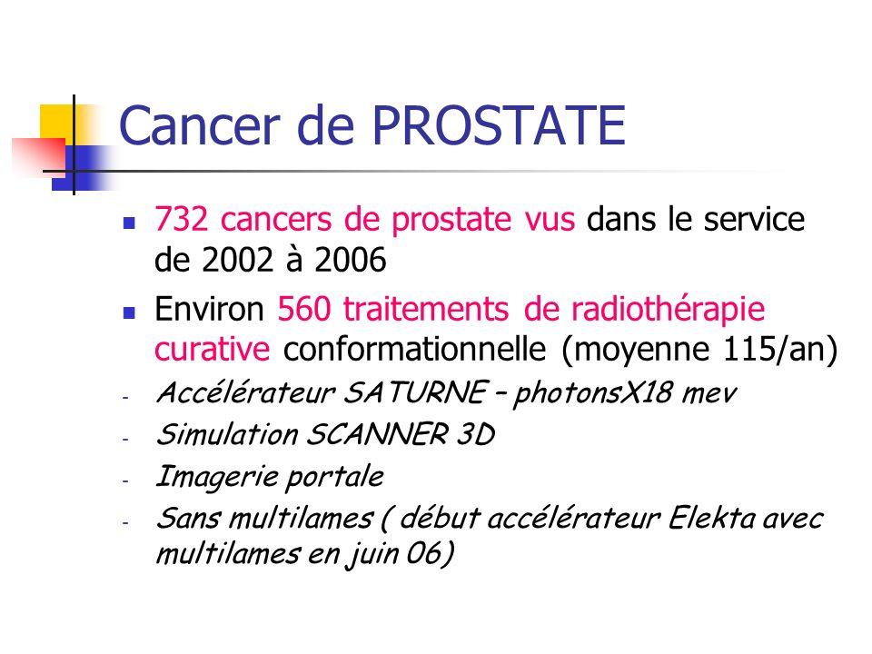 Cancer de PROSTATE 732 cancers de prostate vus dans le service de 2002 à 2006.