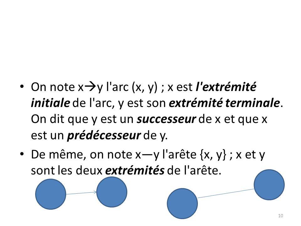 On note xy l arc (x, y) ; x est l extrémité initiale de l arc, y est son extrémité terminale. On dit que y est un successeur de x et que x est un prédécesseur de y.