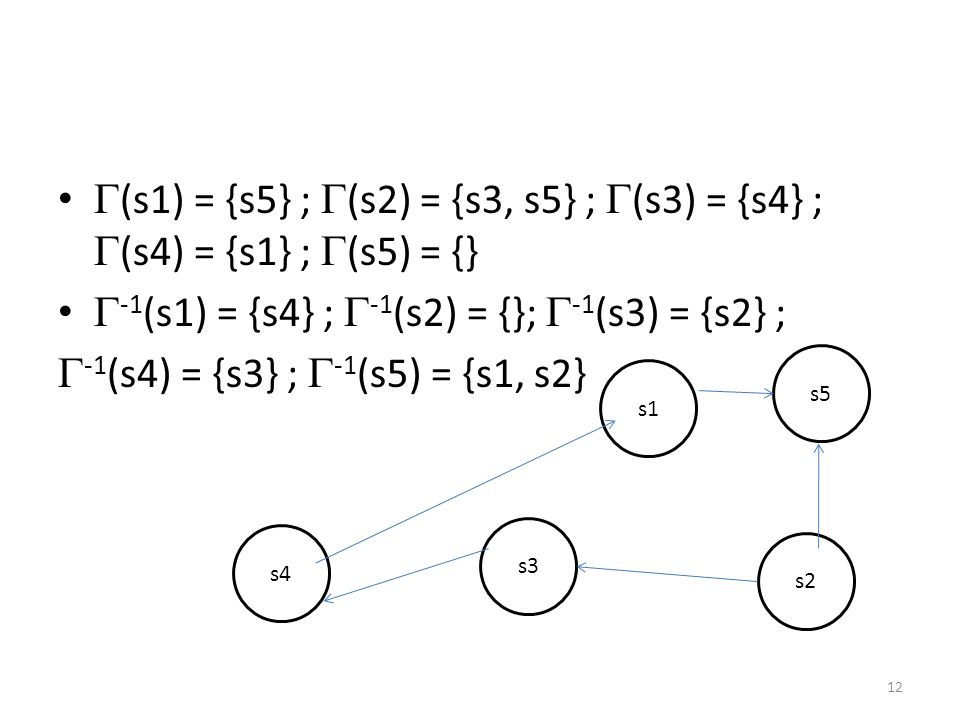 -1(s1) = {s4} ; -1(s2) = {}; -1(s3) = {s2} ;